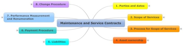 Blog_MaintenanceServiceContracts