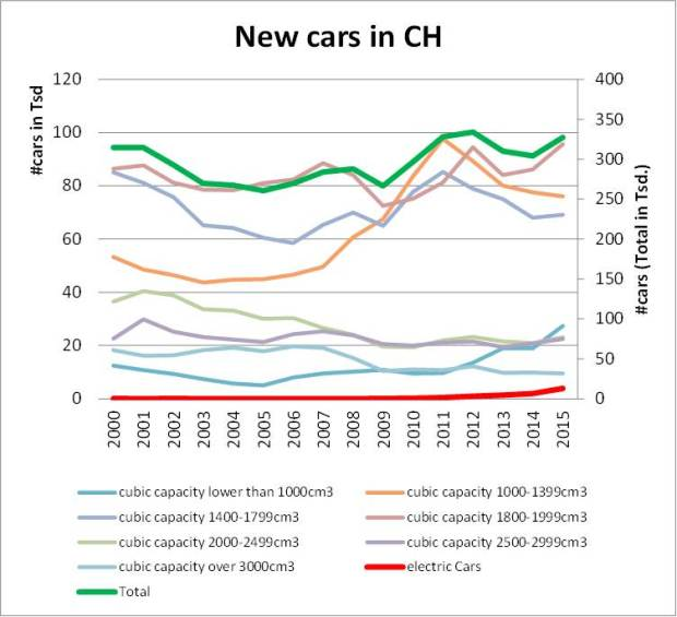new-cars_ch