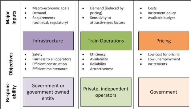 railway-structuring